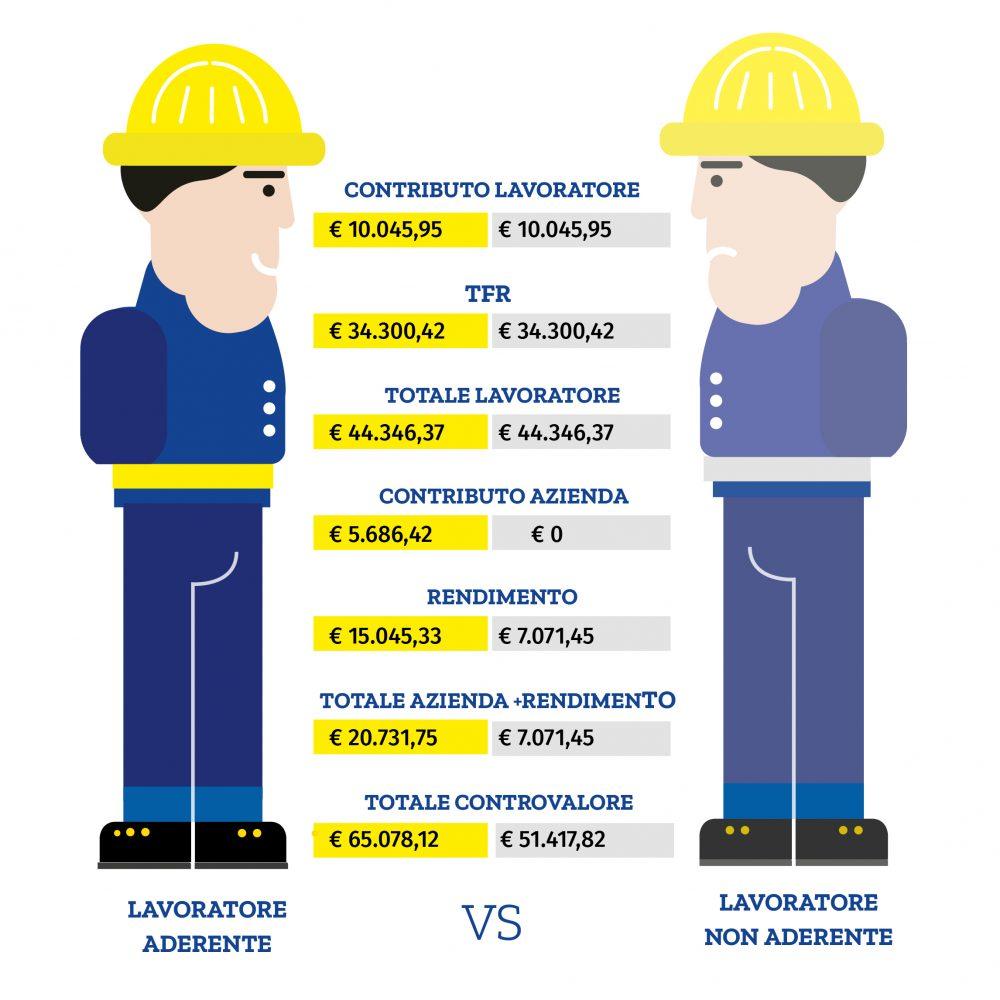 differenza_lavoratori_def